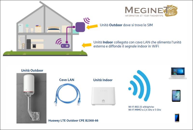 Meginet LTE